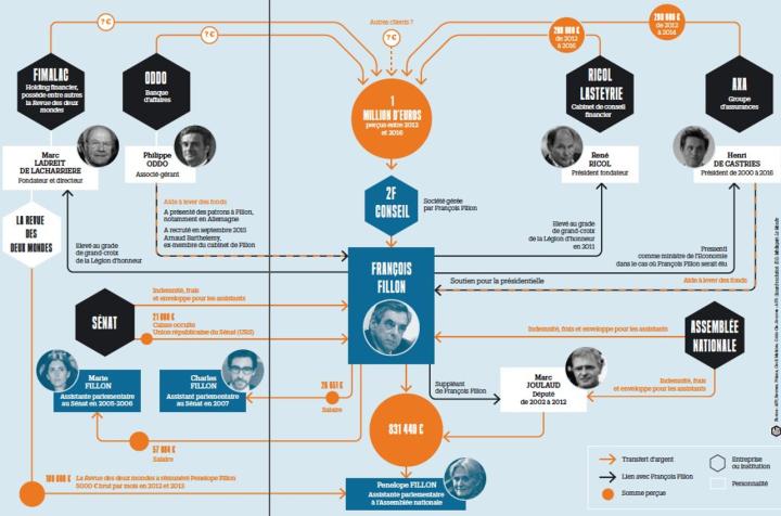 François-Fillon-Penelopegate-élection-présidentielle-assemblée-nationale-détournement-de-fonds-publics-infographie-actualité-information-Libération.png