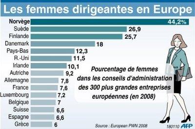 58172_pourcentage-de-femmes-dans-les-conseils-d-administration-en-europe