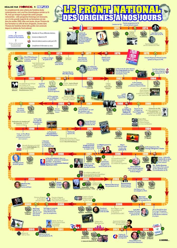 Chronologie-FN-internet.jpg